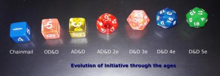 Evolution of Initiative Through the Ages.